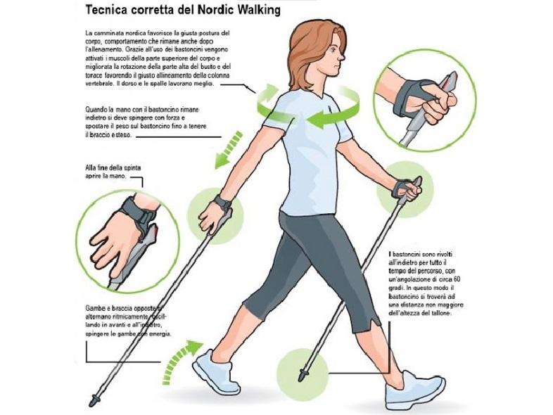 Nordic Walking Tecnica_Corretta