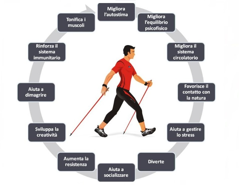 Nordic Walking_Benefici_4